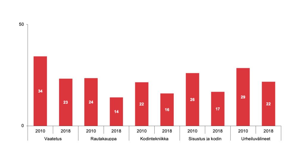 Alle viisi vuotta toimineiden yritysten osuus alan yrityskannasta, %