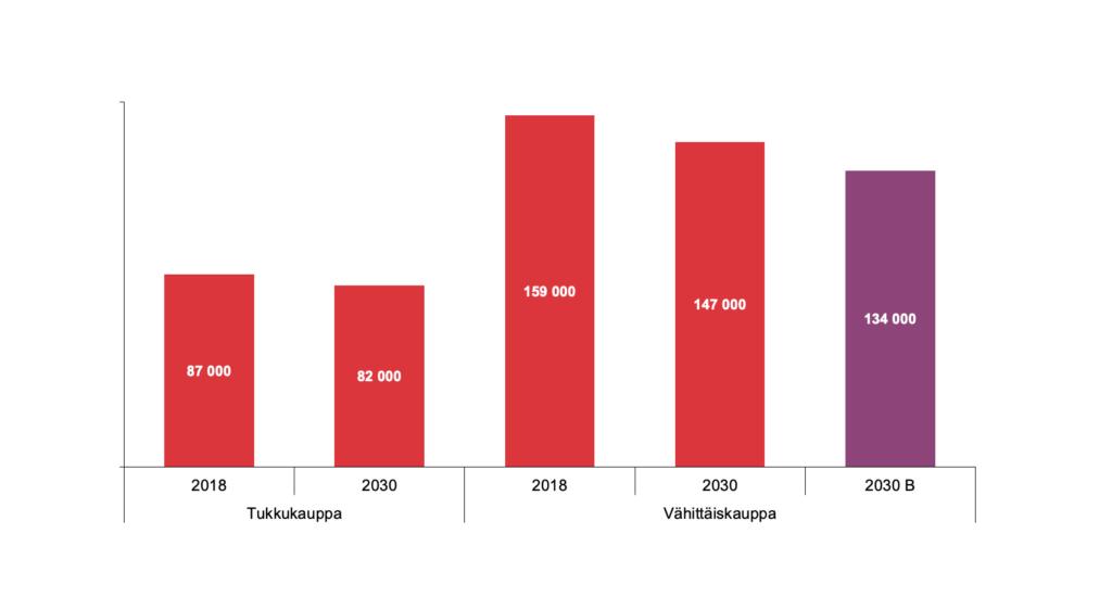 Ruotsissa ennustetaan vähittäiskaupan työllisten määrän vähenevän 6−16 %.